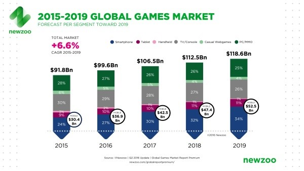 Addict Mobile - Gaming - mobile gaming market expansion