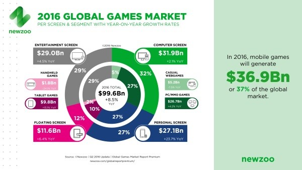Addict Mobile - Gaming - mobile gaming market expansion